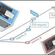 Understanding the Fundamentals of Branching in Git