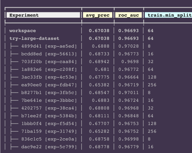 tuning hyperparameters