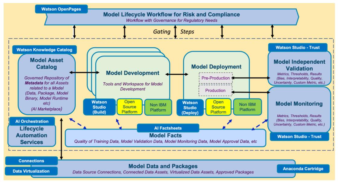 Trustworthy AI model workflow