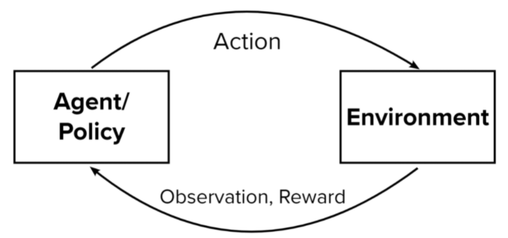 Reinforcement Learning with PPO