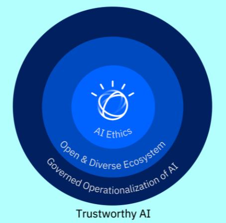 Trustworthy AI circle